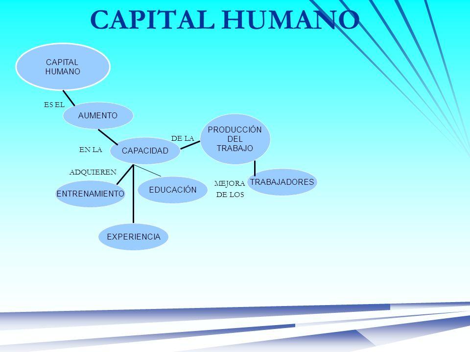 CAPITAL HUMANO ES EL DE LA EN LA ADQUIEREN MEJORA DE LOS CAPITAL HUMANO AUMENTO CAPACIDAD PRODUCCIÓN DEL TRABAJO TRABAJADORES EDUCACIÓN EXPERIENCIA EN