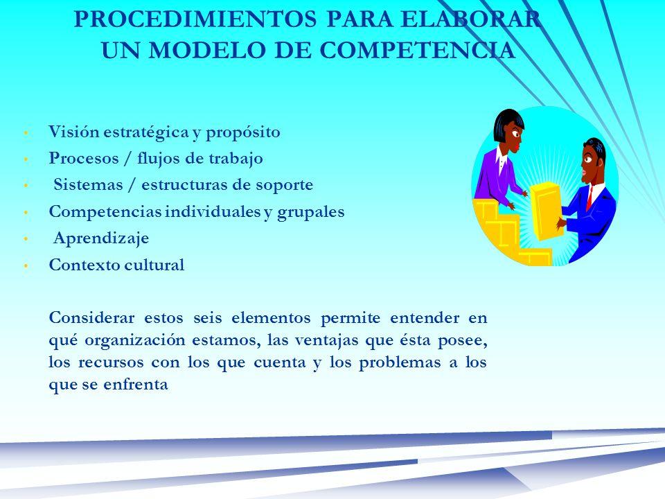 PROCEDIMIENTOS PARA ELABORAR UN MODELO DE COMPETENCIA Visión estratégica y propósito Procesos / flujos de trabajo Sistemas / estructuras de soporte Co