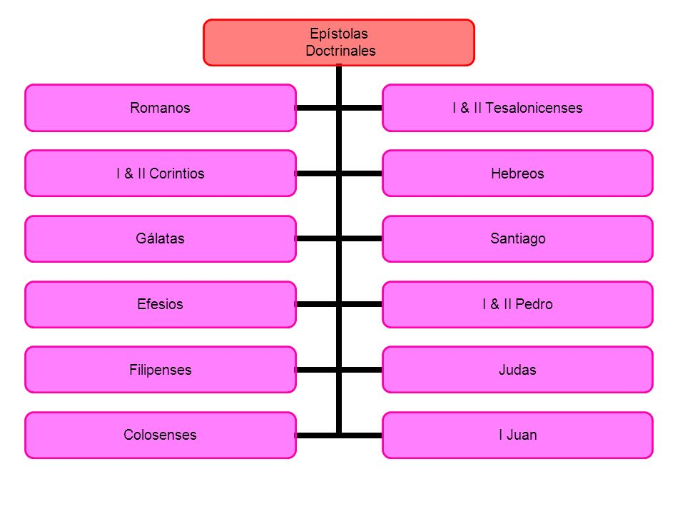 Filipenses La epístola del gozo en Cristo.