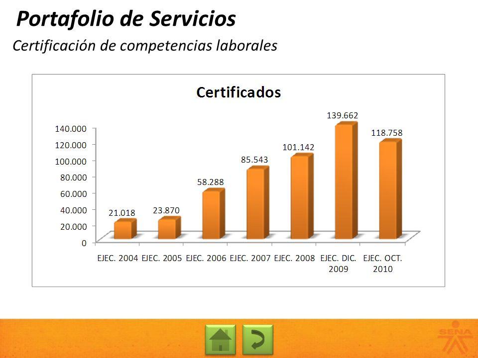 Certificación de competencias laborales Portafolio de Servicios