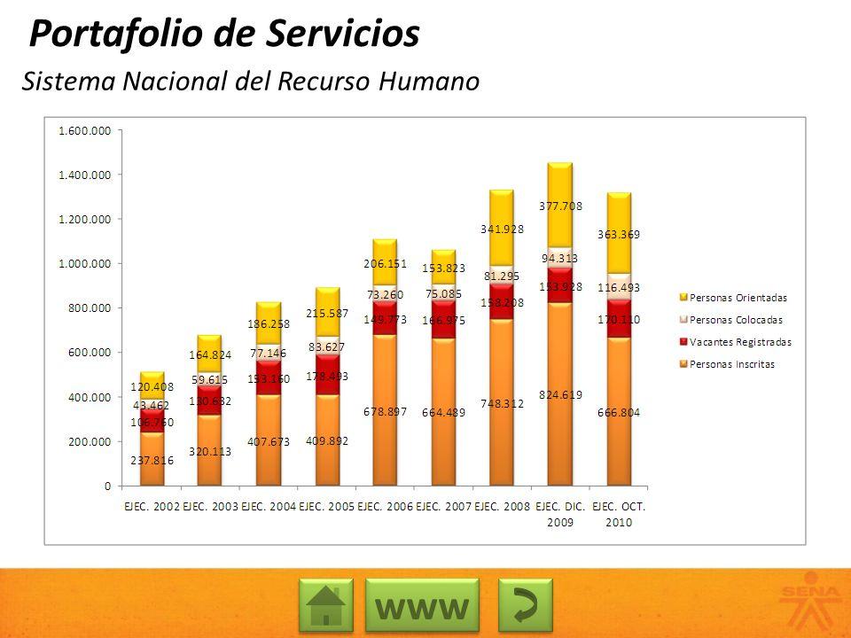 Sistema Nacional del Recurso Humano Portafolio de Servicios www