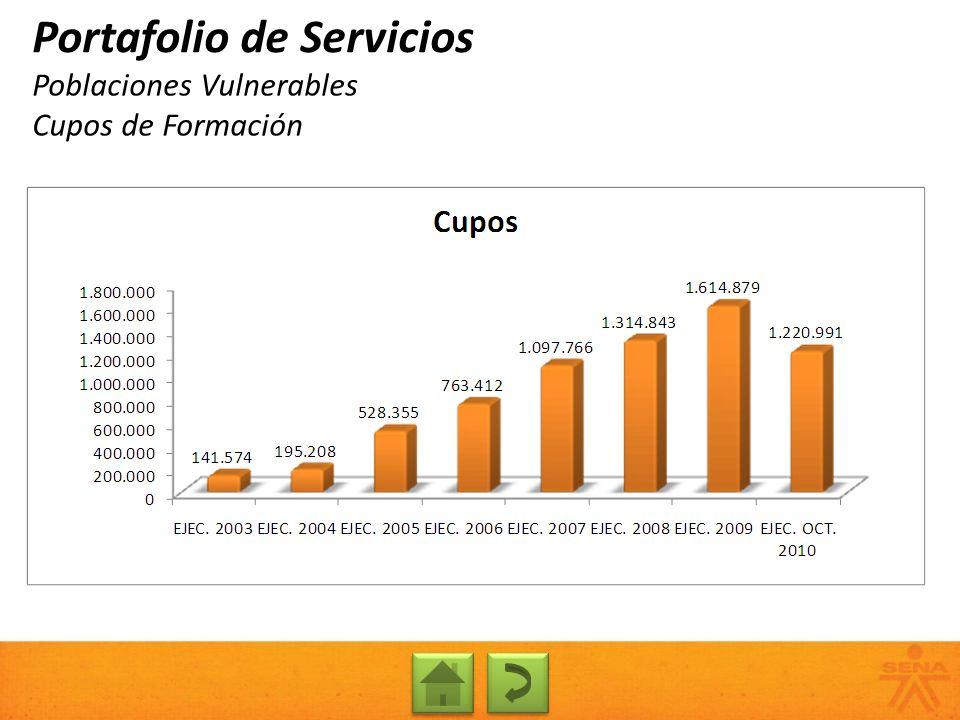Poblaciones Vulnerables Cupos de Formación Portafolio de Servicios