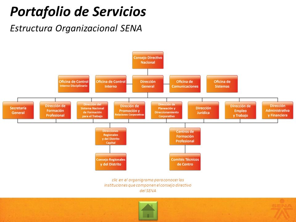 Estructura Organizacional SENA Portafolio de Servicios clic en el organigrama para conocer las instituciones que componen el consejo directivo del SEN