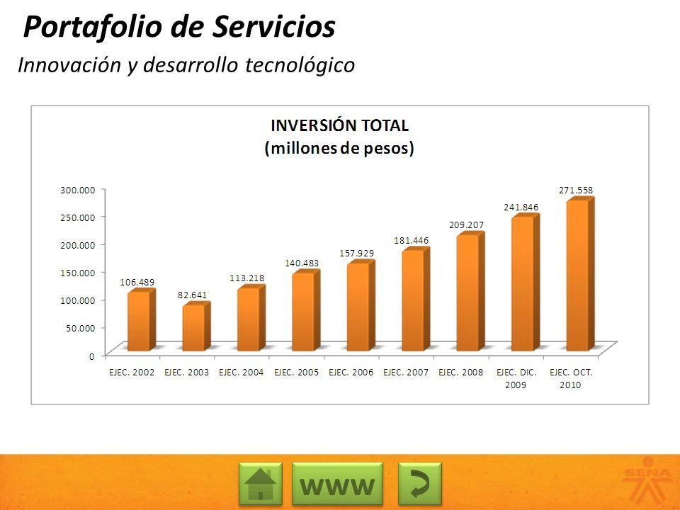 Innovación y desarrollo tecnológico Portafolio de Servicios www