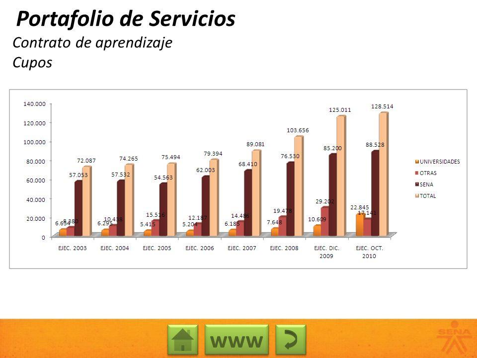 Contrato de aprendizaje Cupos Portafolio de Servicios www