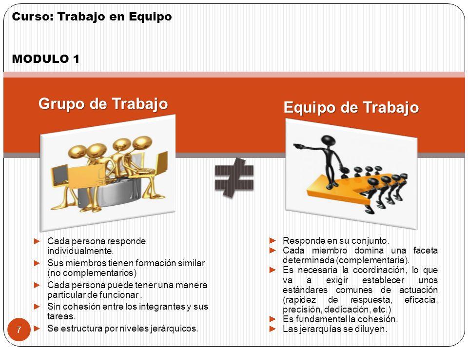 Curso: Trabajo en Equipo MODULO 1 6 ¿Qué es el Trabajo en Equipo? Complementariedad coordinación Comunicación Previsibilidad Justicia Compromiso Apoyo