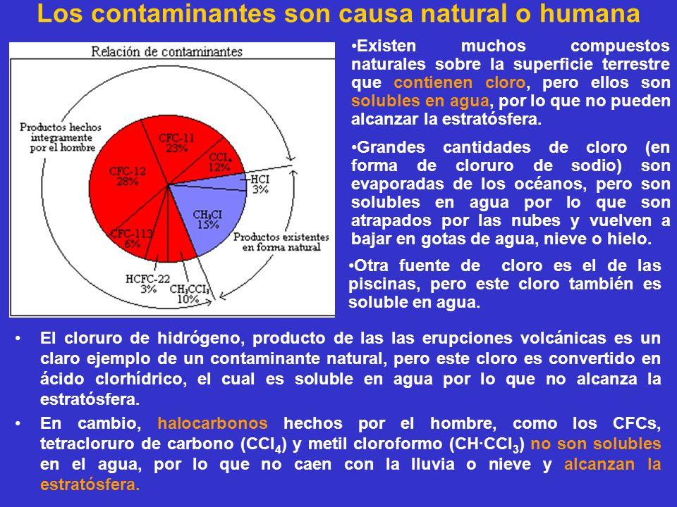 Los contaminantes son causa natural o humana El cloruro de hidrógeno, producto de las las erupciones volcánicas es un claro ejemplo de un contaminante