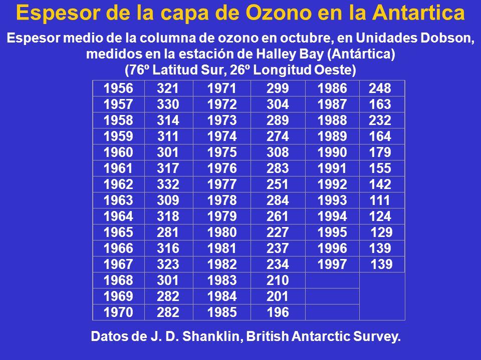 Espesor de la capa de Ozono en la Antartica 195632119712991986248 195733019723041987163 195831419732891988232 195931119742741989164 196030119753081990