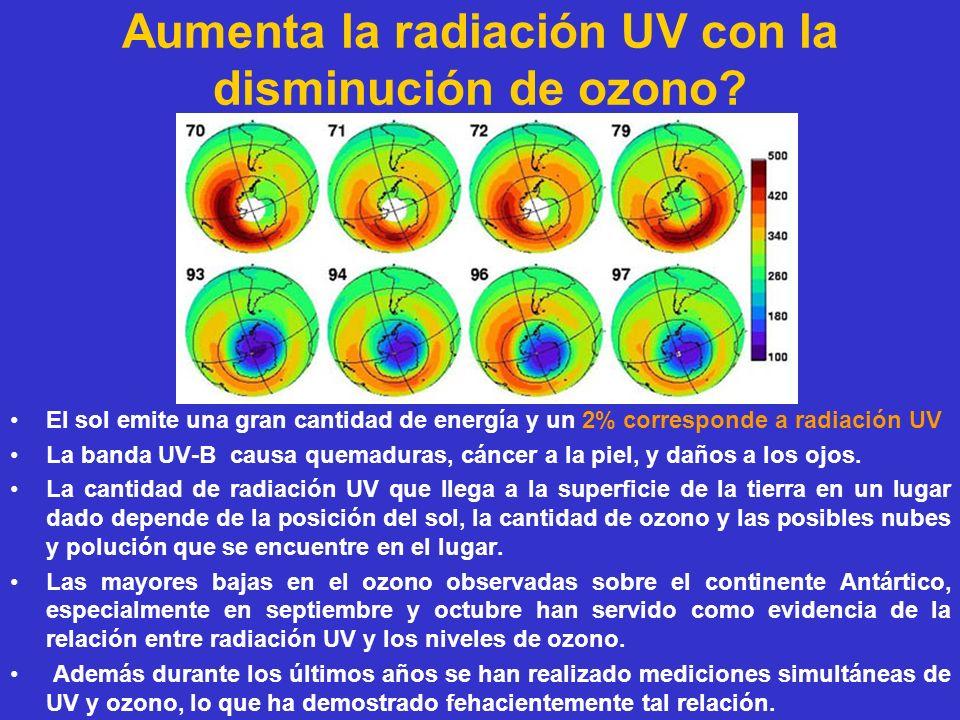 Aumenta la radiación UV con la disminución de ozono? El sol emite una gran cantidad de energía y un 2% corresponde a radiación UV La banda UV-B causa