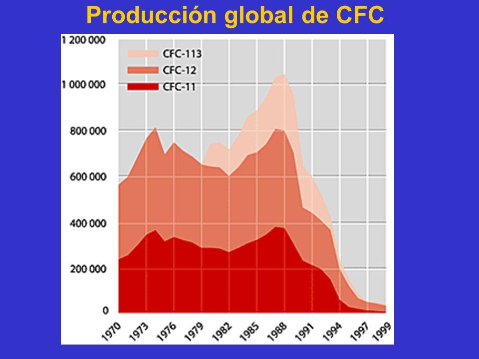 Producción global de CFC