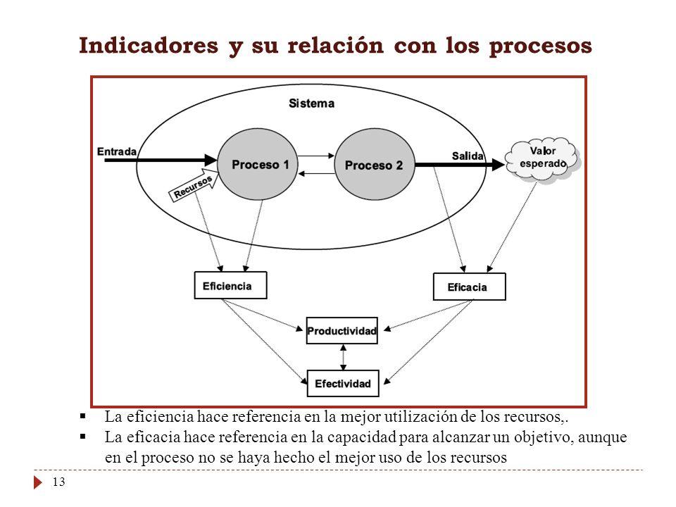 13 Indicadores y su relación con los procesos La eficiencia hace referencia en la mejor utilización de los recursos,. La eficacia hace referencia en l