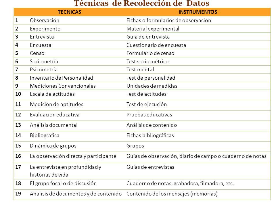 20 Técnicas de Recolección de Datos TECNICASINSTRUMENTOS 1ObservaciónFichas o formularios de observación 2ExperimentoMaterial experimental 3Entrevista