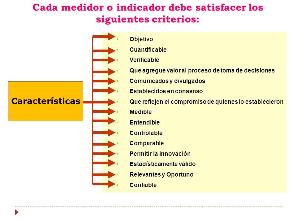 Características Objetivo Cuantificable Verificable Que agregue valor al proceso de toma de decisiones Comunicados y divulgados Establecidos en consenso Que reflejen el compromiso de quienes lo establecieron Medible Entendible Controlable Comparable Permitir la innovación Estadísticamente válido Relevantes y Oportuno Confiable Cada medidor o indicador debe satisfacer los siguientes criterios: