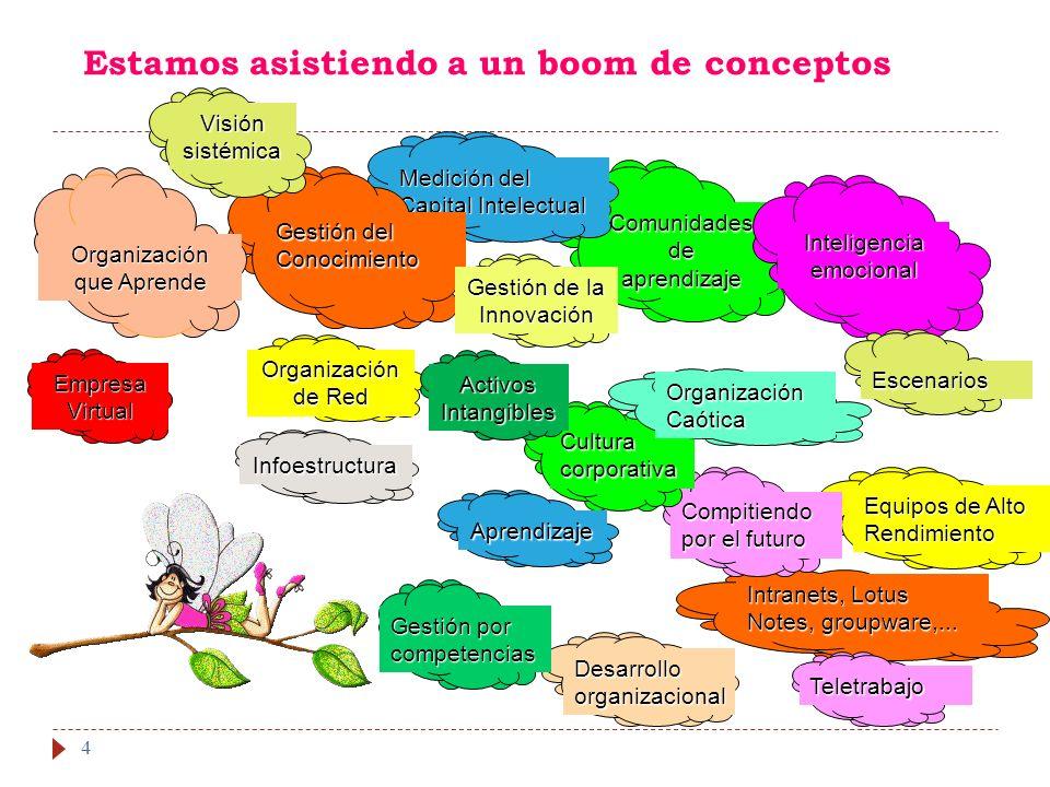 4 Estamos asistiendo a un boom de conceptos Comunidades de aprendizaje Inteligencia emocional Medición del Capital Intelectual Empresa Virtual Gestión del Conocimiento Desarrollo organizacional Intranets, Lotus Notes, groupware,...