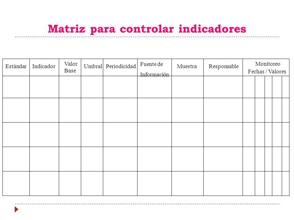 EstándarPeriodicidadUmbral Valor Base Indicador Fuente de Información Monitoreo Fechas / Valores ResponsableMuestra Matriz para controlar indicadores