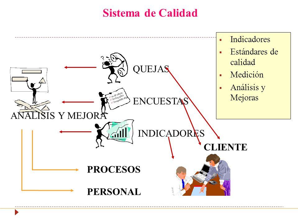 Sistema de Calidad as df ethyty ferfeg gftre fwagahtht dfg QUEJAS ENCUESTAS INDICADORES ANALISIS Y MEJORA PROCESOS PERSONAL CLIENTE Indicadores Estándares de calidad Medición Análisis y Mejoras