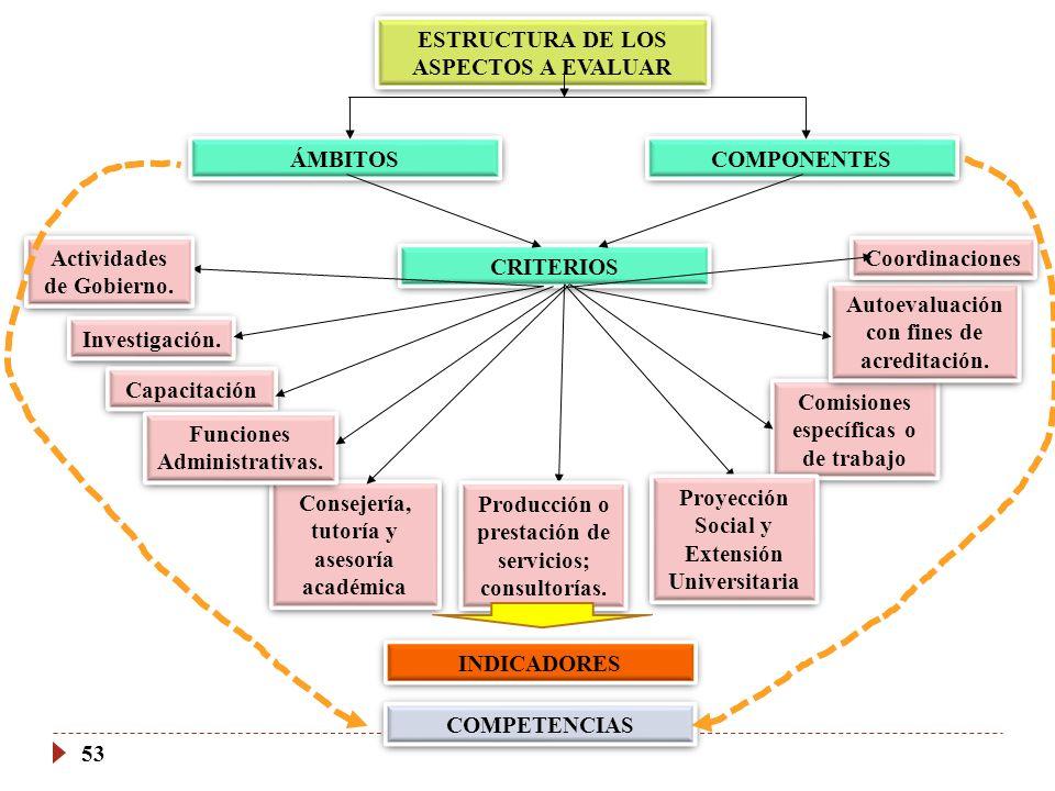 ESTRUCTURA DE LOS ASPECTOS A EVALUAR ÁMBITOS COMPONENTES COMPETENCIAS CRITERIOS Actividades de Gobierno. Investigación. Capacitación INDICADORES 53 Pr