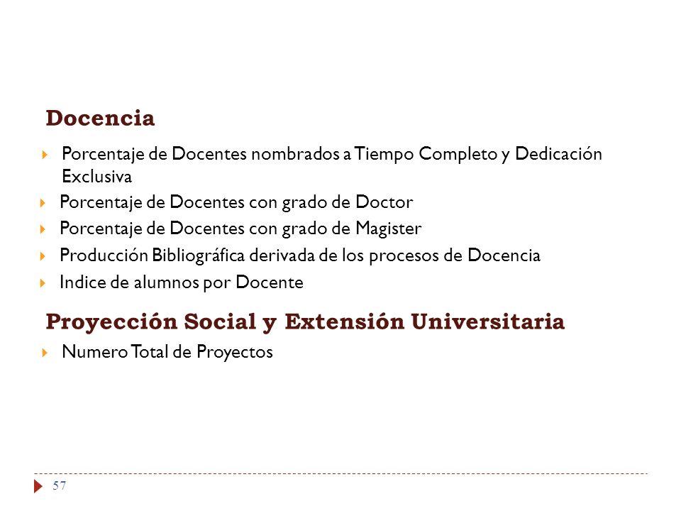 57 Docencia Porcentaje de Docentes nombrados a Tiempo Completo y Dedicación Exclusiva Porcentaje de Docentes con grado de Doctor Proyección Social y E