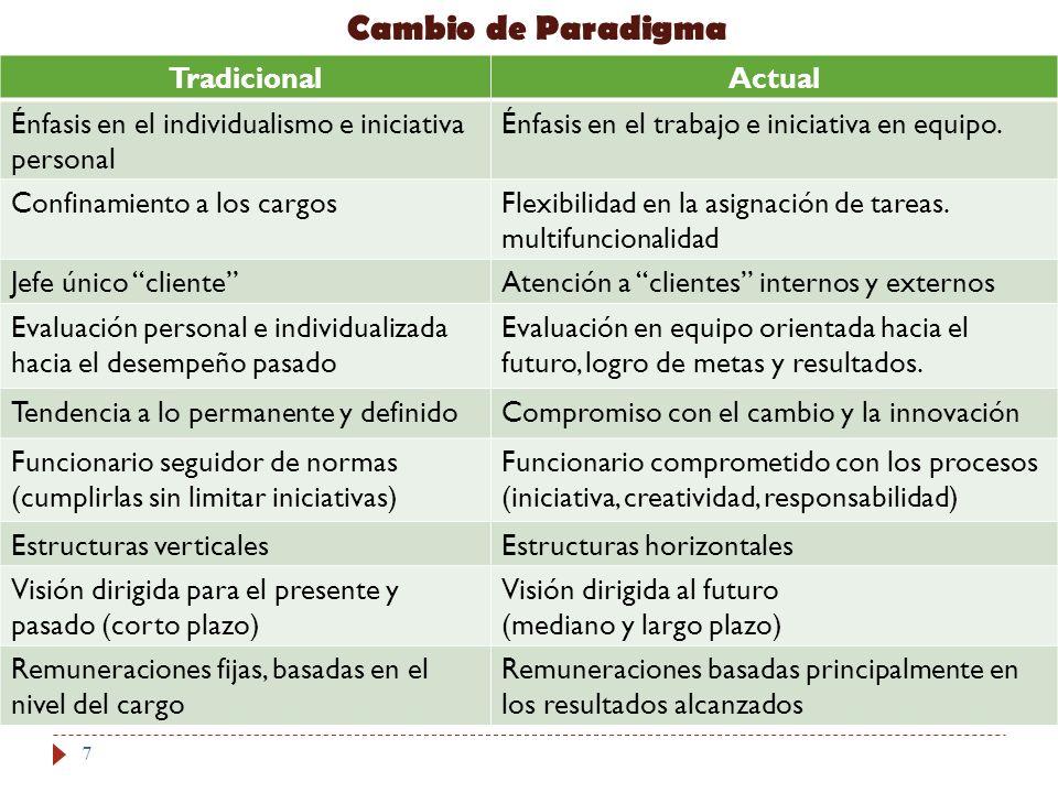 Cambio de Paradigma TradicionalActual Énfasis en el individualismo e iniciativa personal Énfasis en el trabajo e iniciativa en equipo. Confinamiento a