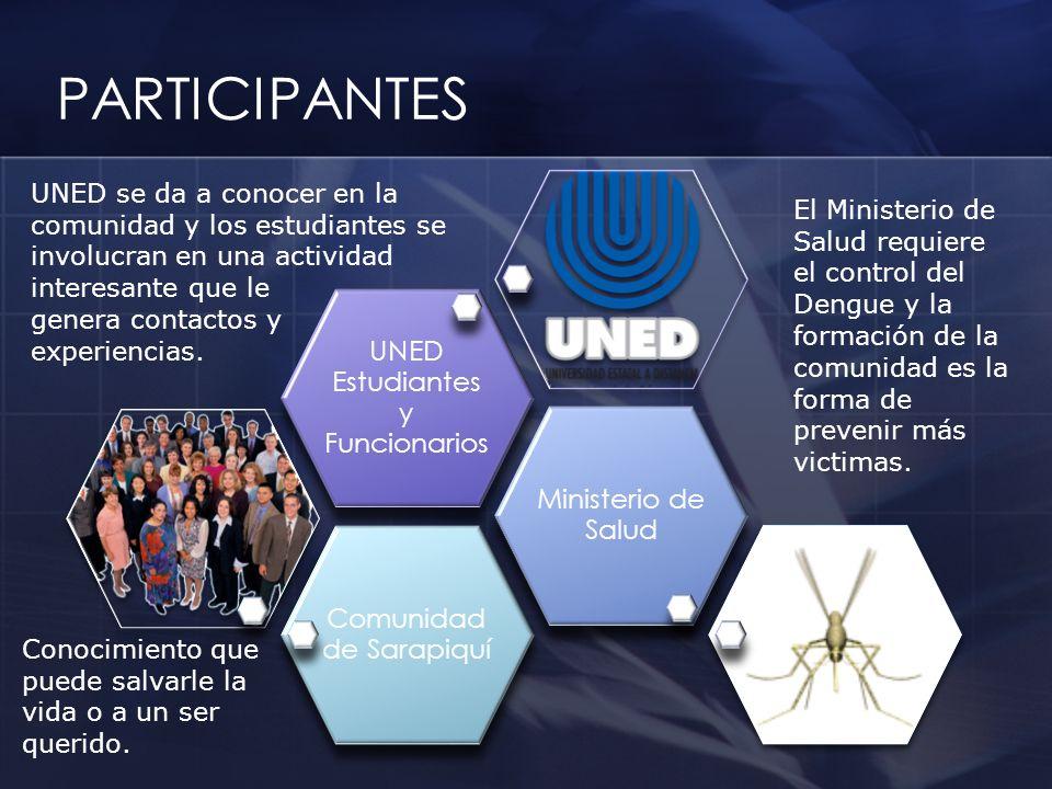 PARTICIPANTES Comunidad de Sarapiquí Ministerio de Salud UNED Estudiantes y Funcionarios UNED se da a conocer en la comunidad y los estudiantes se inv