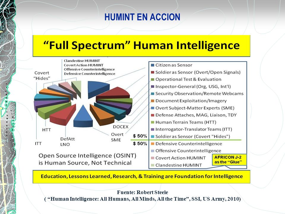 HUMINT EN ACCION Fuente: Robert Steele ( Human Intelligence: All Humans, All Minds, All the Time, SSI, US Army, 2010)