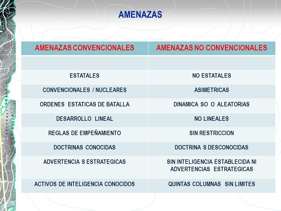 AMENAZAS AMENAZAS CONVENCIONALESAMENAZAS NO CONVENCIONALES ESTATALESNO ESTATALES CONVENCIONALES / NUCLEARESASIMETRICAS ORDENES ESTATICAS DE BATALLADIN