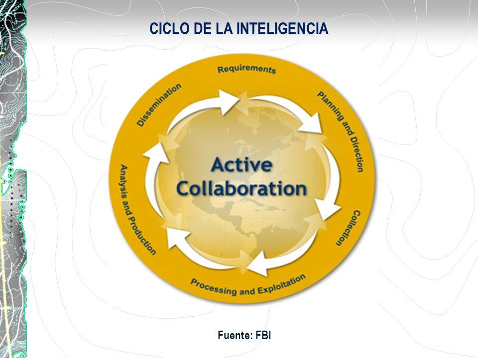 15 PROCESO DE LA INTELIGENCIA PROCESAMIENTO Y EXPLOTACION El procesamiento y explotación es la etapa en la que se convierte la información en bruto para que sea usada por los analistas de inteligencia.