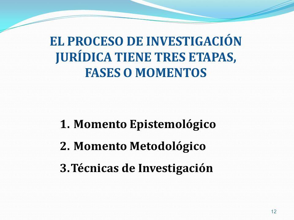 12 EL PROCESO DE INVESTIGACIÓN JURÍDICA TIENE TRES ETAPAS, FASES O MOMENTOS 1. Momento Epistemológico 2. Momento Metodológico 3.Técnicas de Investigac