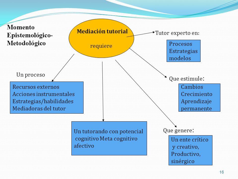 16 Mediación tutorial requiere Procesos Estrategias modelos Que estimule : Cambios Crecimiento Aprendizaje permanente Tutor experto en: Que genere : U