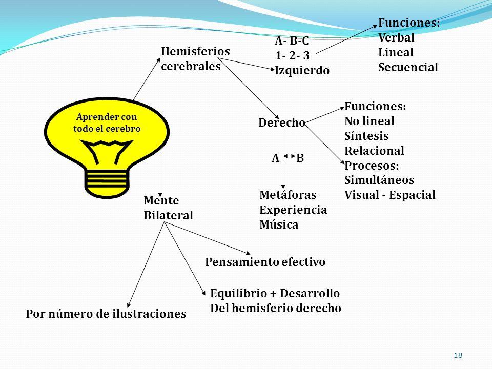 18 Aprender con todo el cerebro Hemisferios cerebrales A- B-C 1- 2- 3 Izquierdo Funciones: Verbal Lineal Secuencial Derecho Funciones: No lineal Sínte