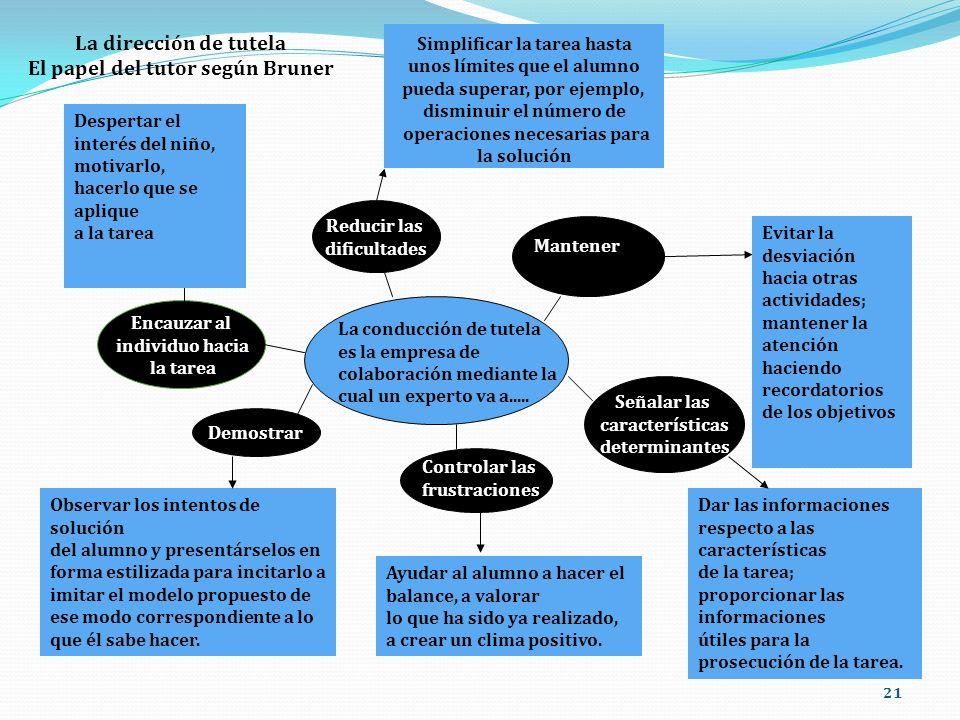 21 La dirección de tutela El papel del tutor según Bruner La conducción de tutela es la empresa de colaboración mediante la cual un experto va a.....