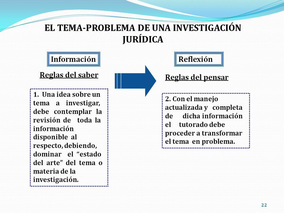 22 EL TEMA-PROBLEMA DE UNA INVESTIGACIÓN JURÍDICA Información Reglas del saber Reflexión Reglas del pensar 2. Con el manejo actualizada y completa de