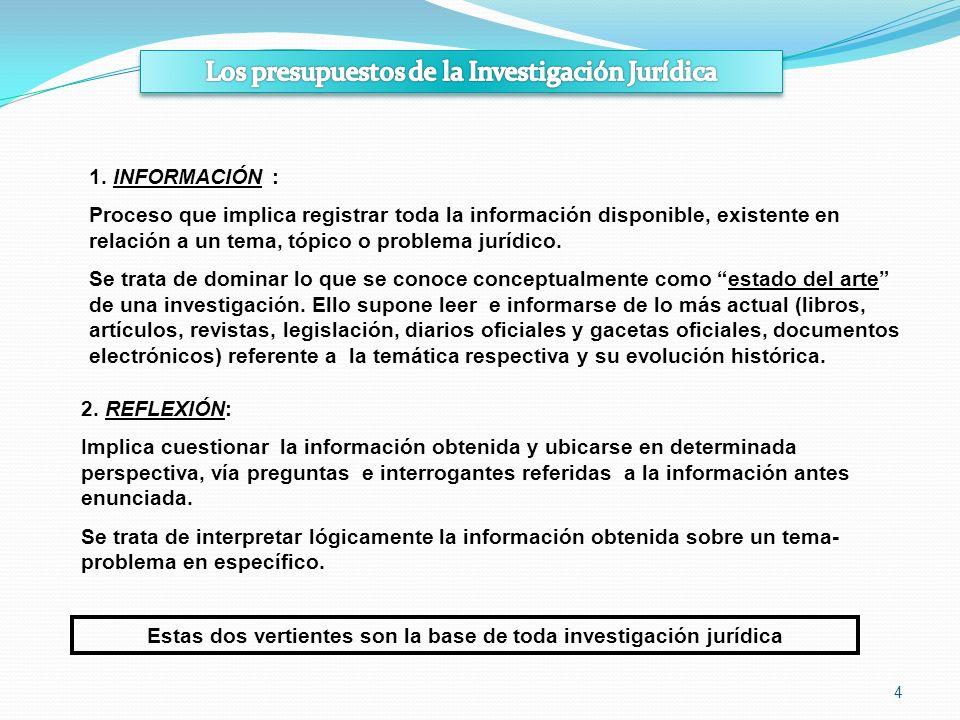 4 1. INFORMACIÓN : Proceso que implica registrar toda la información disponible, existente en relación a un tema, tópico o problema jurídico. Se trata
