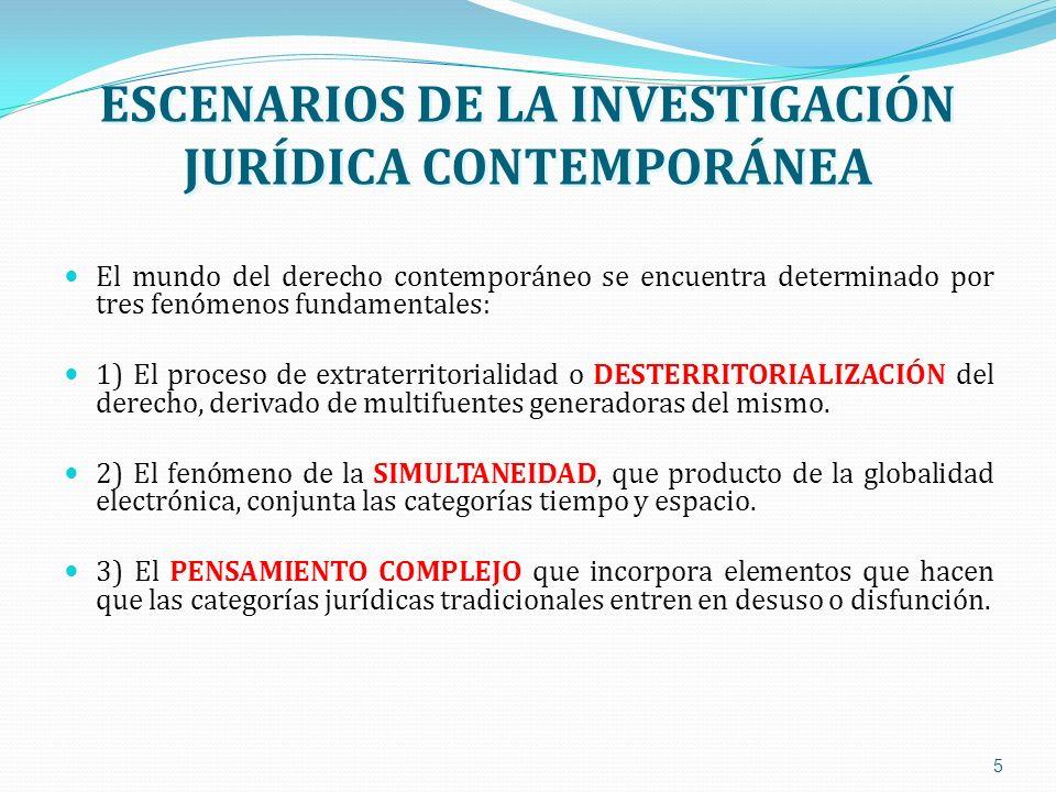 ESCENARIOS DE LA INVESTIGACIÓN JURÍDICA CONTEMPORÁNEA El mundo del derecho contemporáneo se encuentra determinado por tres fenómenos fundamentales: 1)