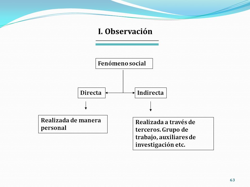 63 I. Observación DirectaIndirecta Realizada de manera personal Realizada a través de terceros. Grupo de trabajo, auxiliares de investigación etc. Fen