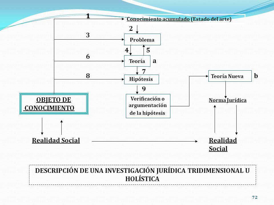 72 Conocimiento acumulado (Estado del arte) Problema Teoría Hipótesis Verificación o argumentación de la hipótesis OBJETO DE CONOCIMIENTO Teoría Nueva