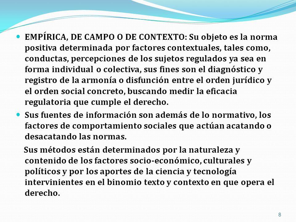 EMPÍRICA, DE CAMPO O DE CONTEXTO: Su objeto es la norma positiva determinada por factores contextuales, tales como, conductas, percepciones de los suj