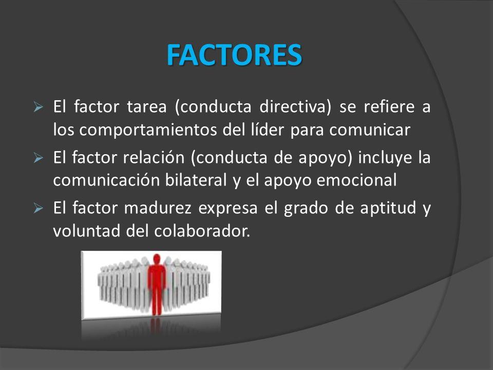 El factor tarea (conducta directiva) se refiere a los comportamientos del líder para comunicar El factor relación (conducta de apoyo) incluye la comunicación bilateral y el apoyo emocional El factor madurez expresa el grado de aptitud y voluntad del colaborador.