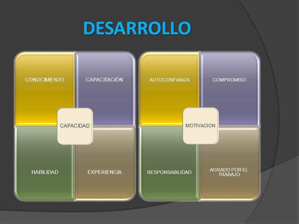 DESARROLLO AUTOCONFIANZACOMPROMISO RESPONSABILIDAD AGRADO POR EL TRABAJO MOTIVACION CONOCIMIENTOCAPACITACIÓN HABILIDADEXPERIENCIA CAPACIDAD