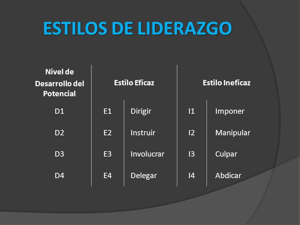 ESTILOS DE LIDERAZGO Nivel de Desarrollo del Potencial Estilo EficazEstilo Ineficaz D1E1 DirigirI1 Imponer D2E2 InstruirI2 Manipular D3E3 InvolucrarI3 Culpar D4E4 DelegarI4 Abdicar