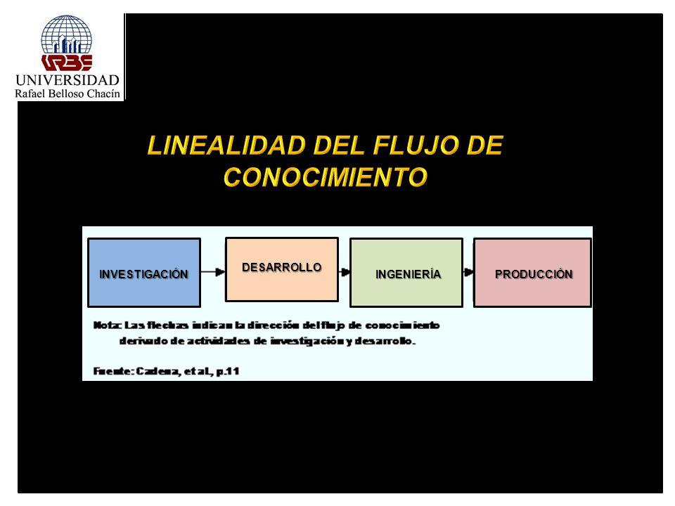 l INVESTIGACIÓN INVESTIGACIÓN INGENIERÍA INGENIERÍA PRODUCCIÓN PRODUCCIÓN DESARROLLO