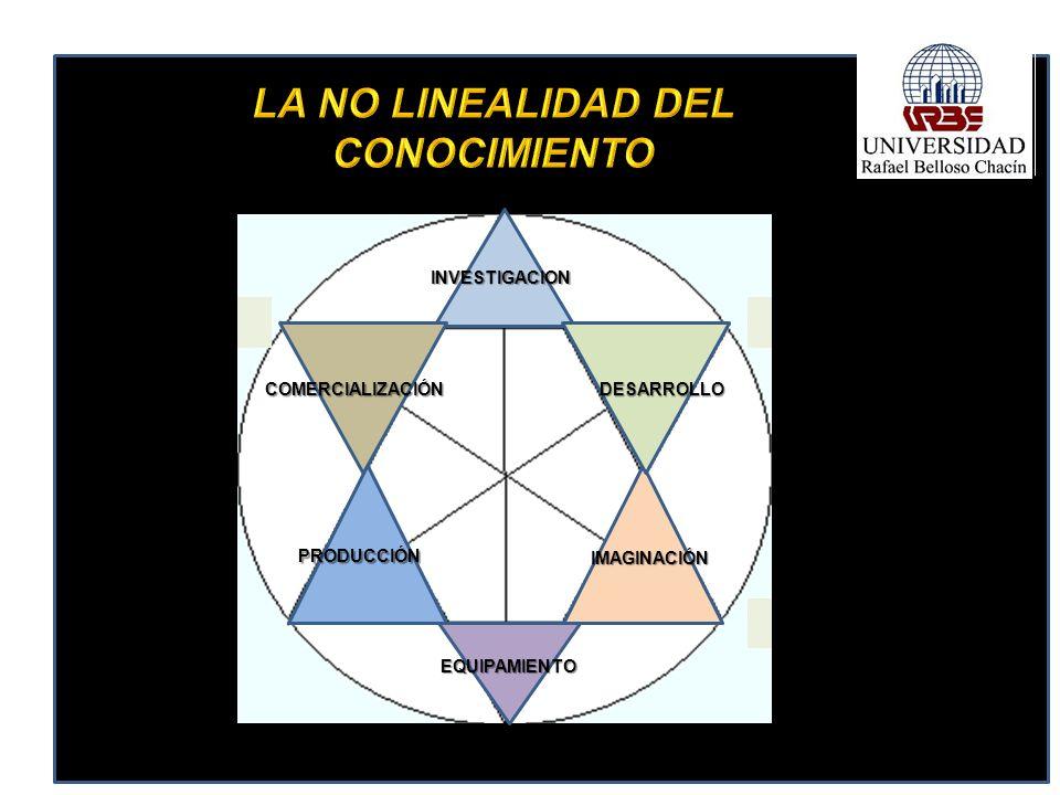 INVESTIGACION IMAGINACIÓN EQUIPAMIENTO PRODUCCIÓN COMERCIALIZACIÓNDESARROLLO