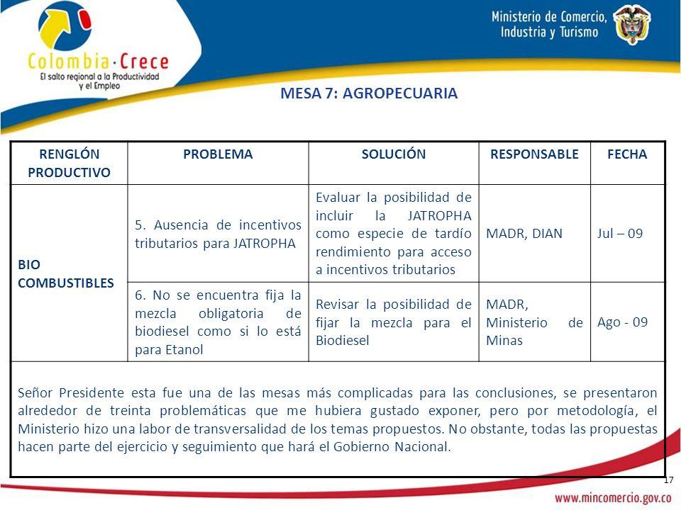 17 RENGLÓN PRODUCTIVO PROBLEMASOLUCIÓNRESPONSABLEFECHA BIO COMBUSTIBLES 5.