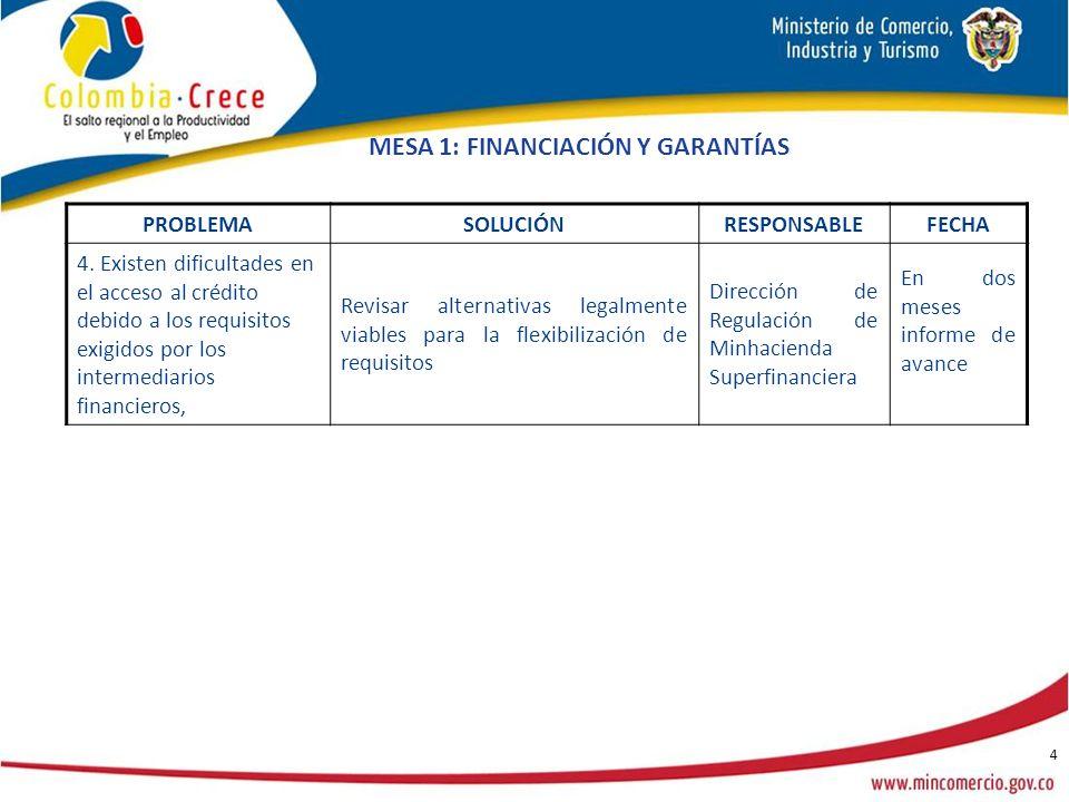 5 MESA 2: INTERNACIONALIZACIÓN PROBLEMASOLUCIÓNRESPONSABLEFECHAOBSERVACIONES 1.