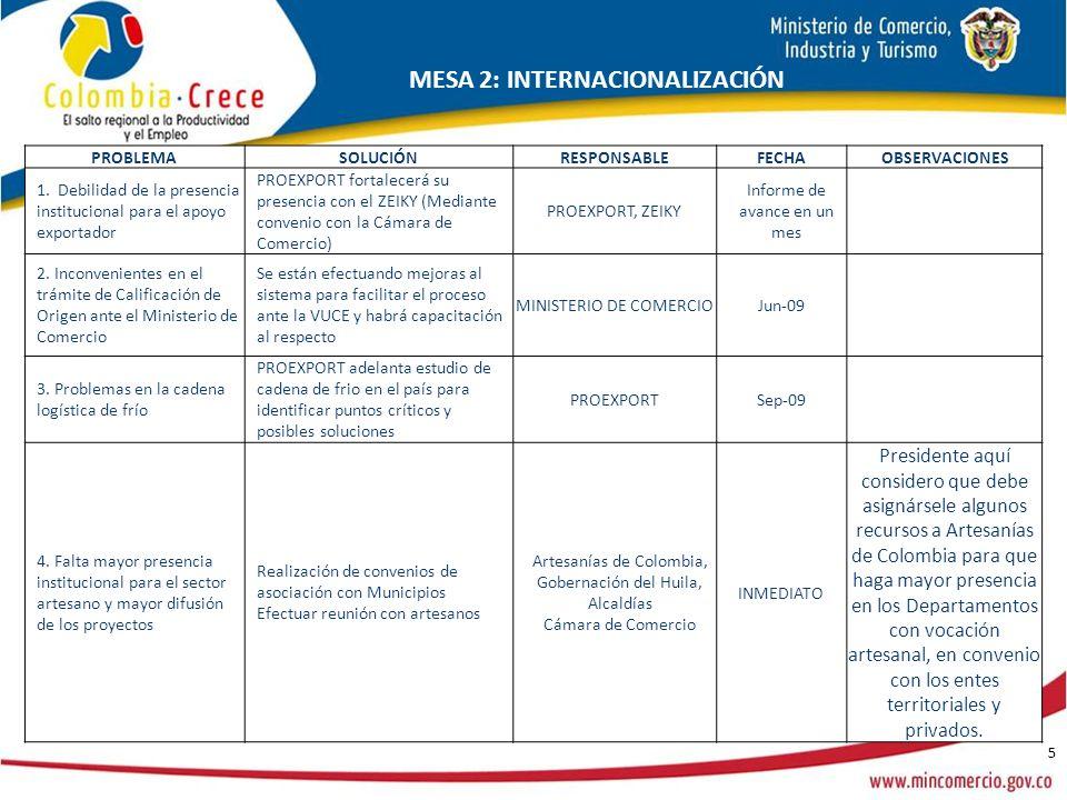 5 MESA 2: INTERNACIONALIZACIÓN PROBLEMASOLUCIÓNRESPONSABLEFECHAOBSERVACIONES 1. Debilidad de la presencia institucional para el apoyo exportador PROEX