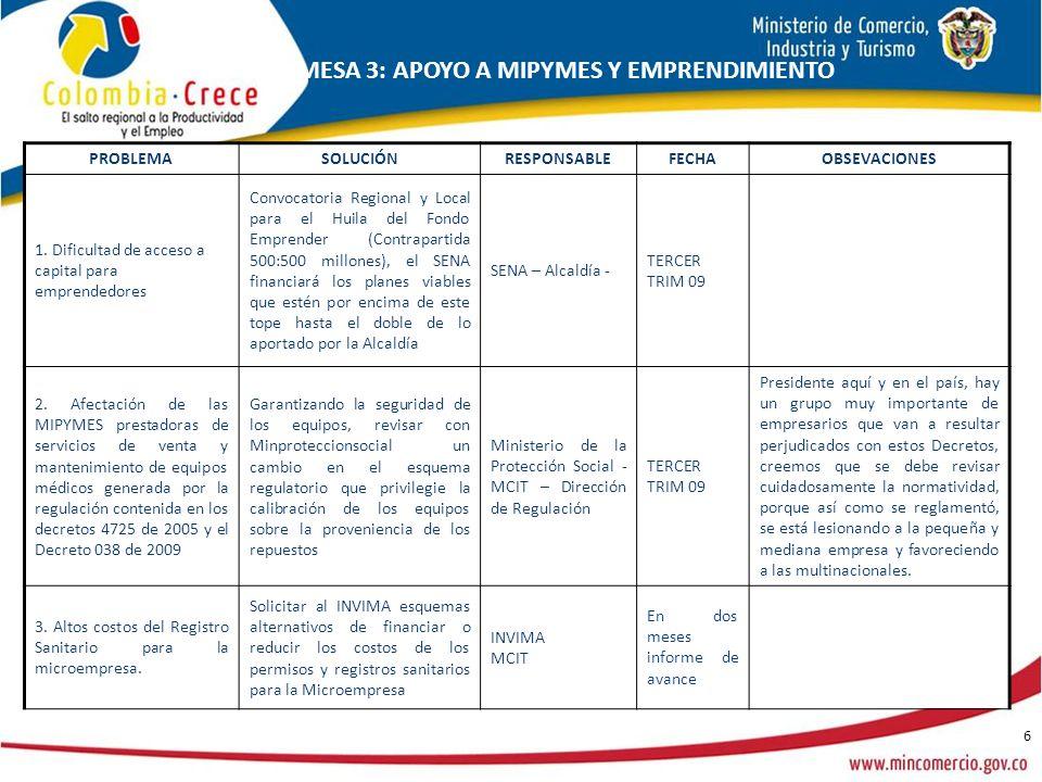 6 PROBLEMASOLUCIÓNRESPONSABLEFECHAOBSEVACIONES 1. Dificultad de acceso a capital para emprendedores Convocatoria Regional y Local para el Huila del Fo
