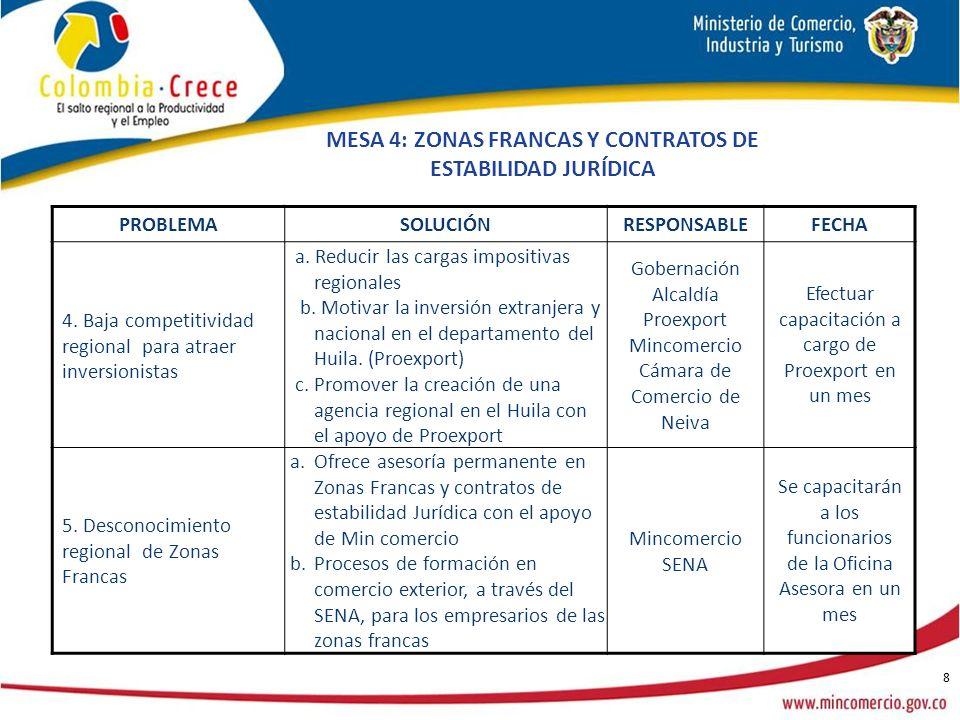 8 PROBLEMASOLUCIÓNRESPONSABLEFECHA 4. Baja competitividad regional para atraer inversionistas a.