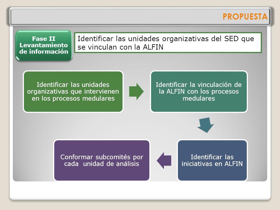 PROPUESTA Establecer una estrategia de trabajo Conformar un comité de trabajo Definir la unidad de análisis Definir la muestra del estudio Definir un