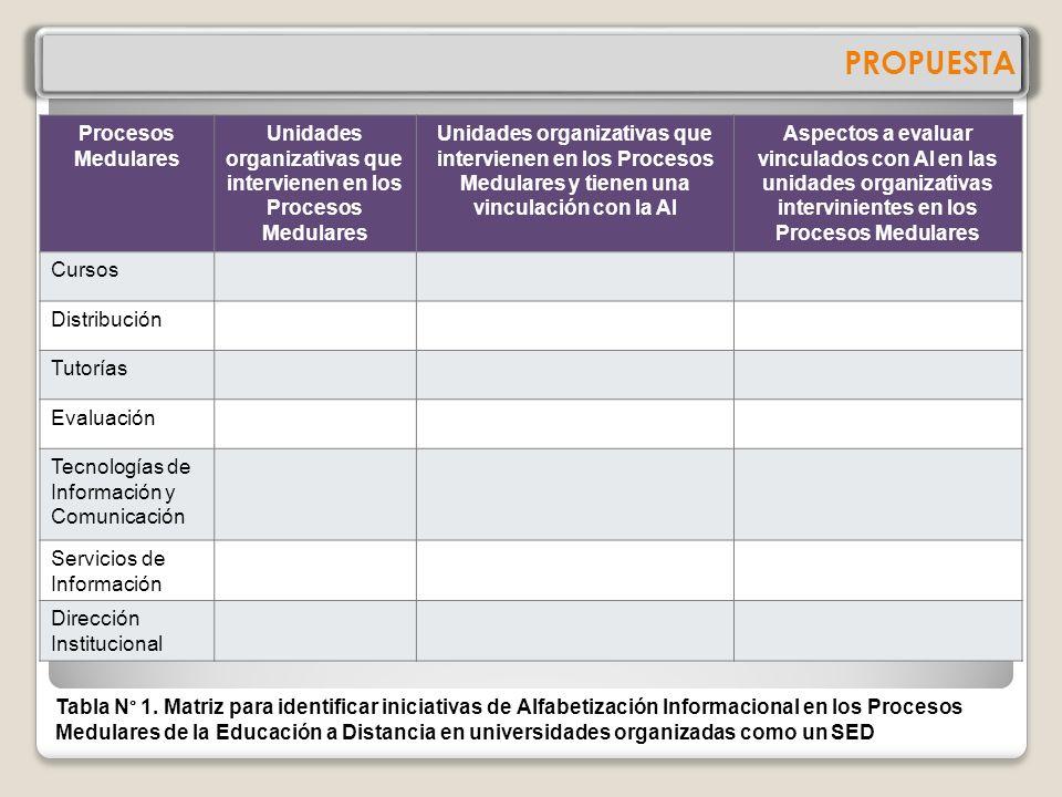 PROPUESTA Identificar las unidades organizativas del SED que se vinculan con la ALFIN Identificar las unidades organizativas que intervienen en los pr