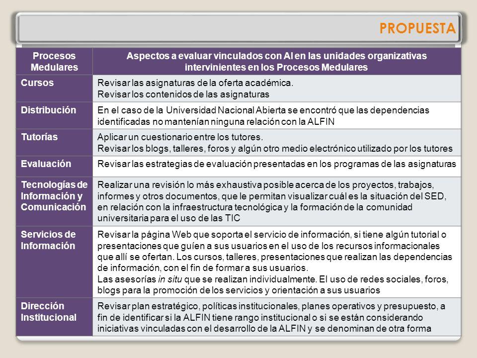 PROPUESTA Procesos Medulares Unidades organizativas que intervienen en los Procesos Medulares Unidades organizativas que intervienen en los Procesos M